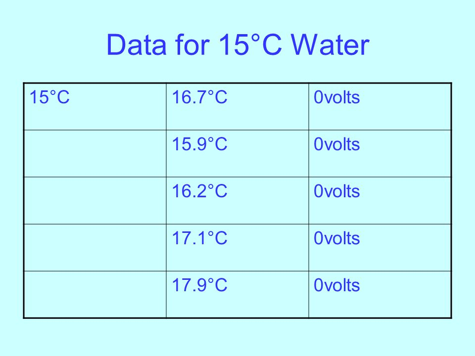 Data for 15°C Water 15°C 16.7°C 0volts 15.9°C 16.2°C 17.1°C 17.9°C