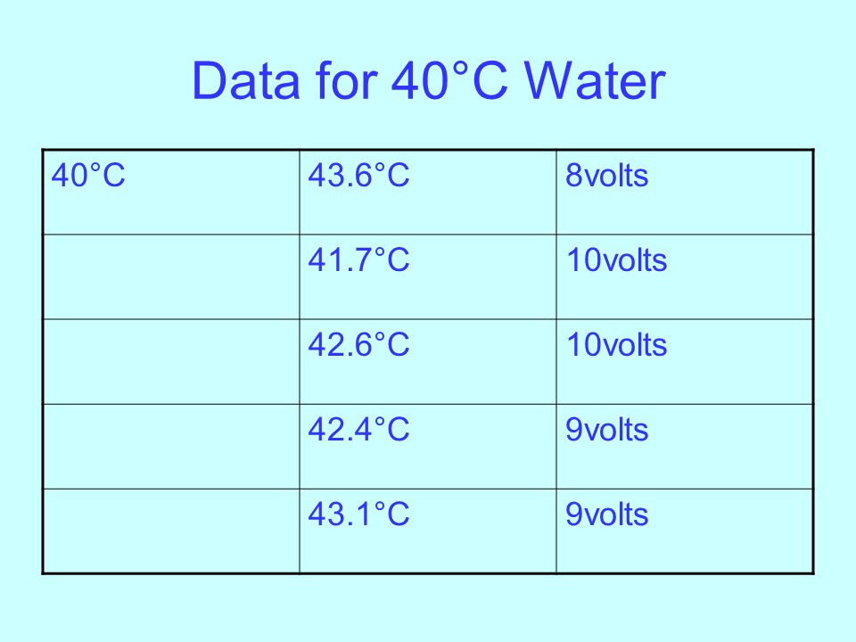 Data for 40°C Water 40°C 43.6°C 8volts 41.7°C 10volts 42.6°C 42.4°C
