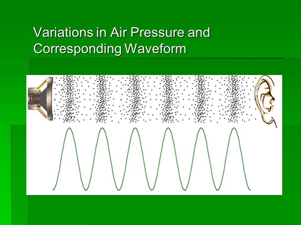 Variations in Air Pressure and Corresponding Waveform