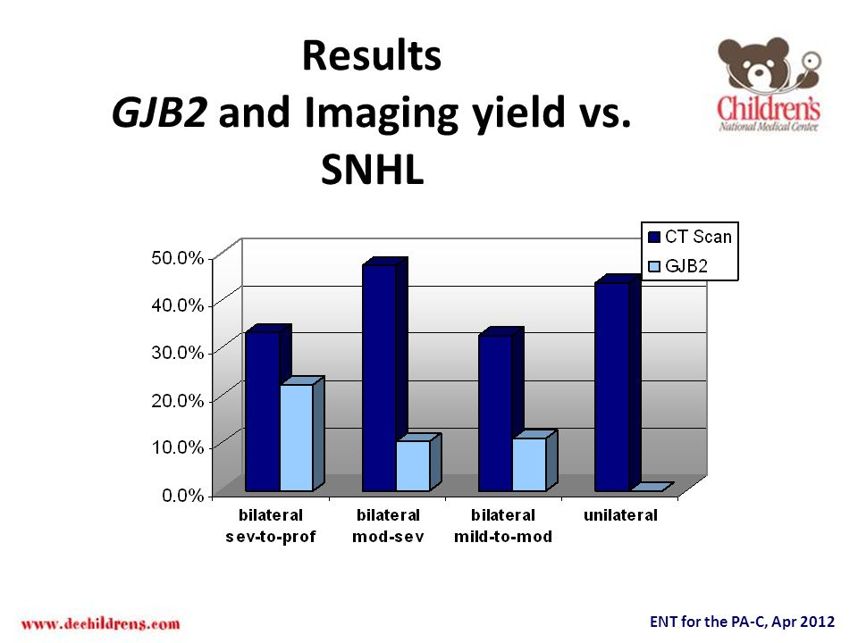 Results GJB2 and Imaging yield vs. SNHL