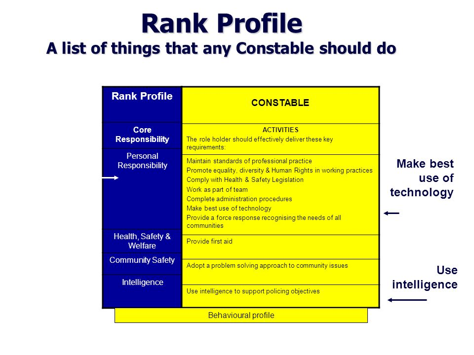 Rank Profile A list of things that any Constable should do