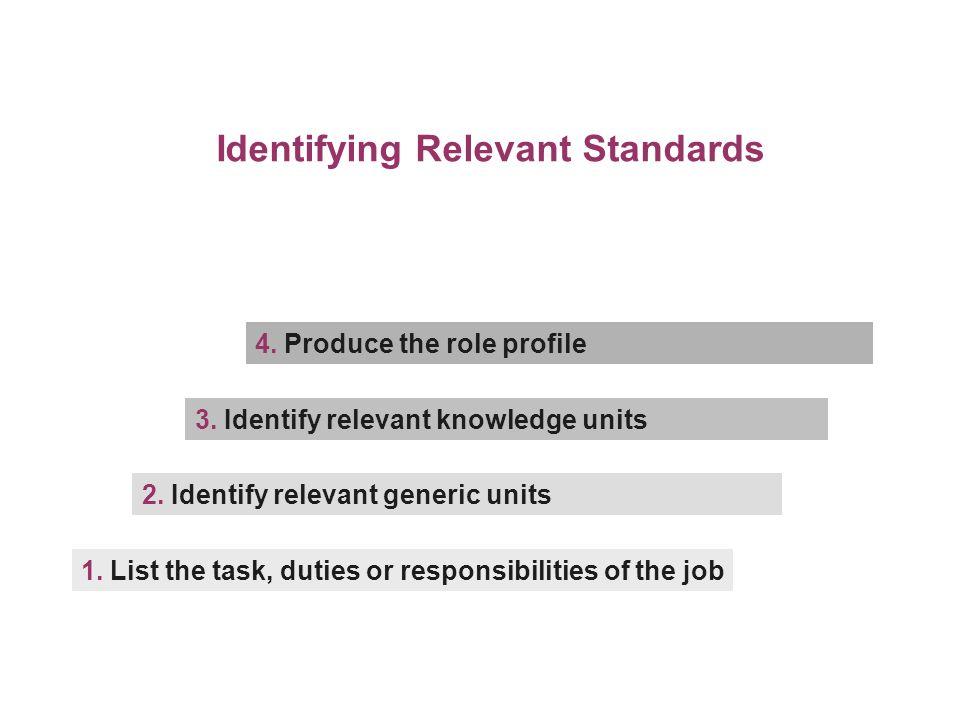 Identifying Relevant Standards