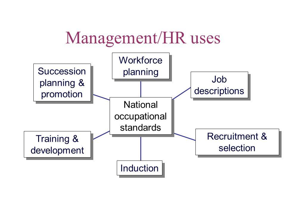 Management/HR uses Workforce planning Succession planning & promotion