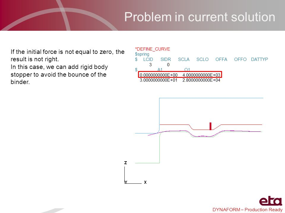 Problem in current solution