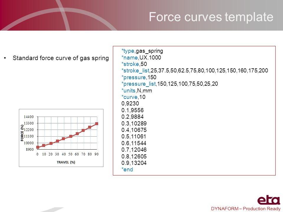 Force curves template Standard force curve of gas spring