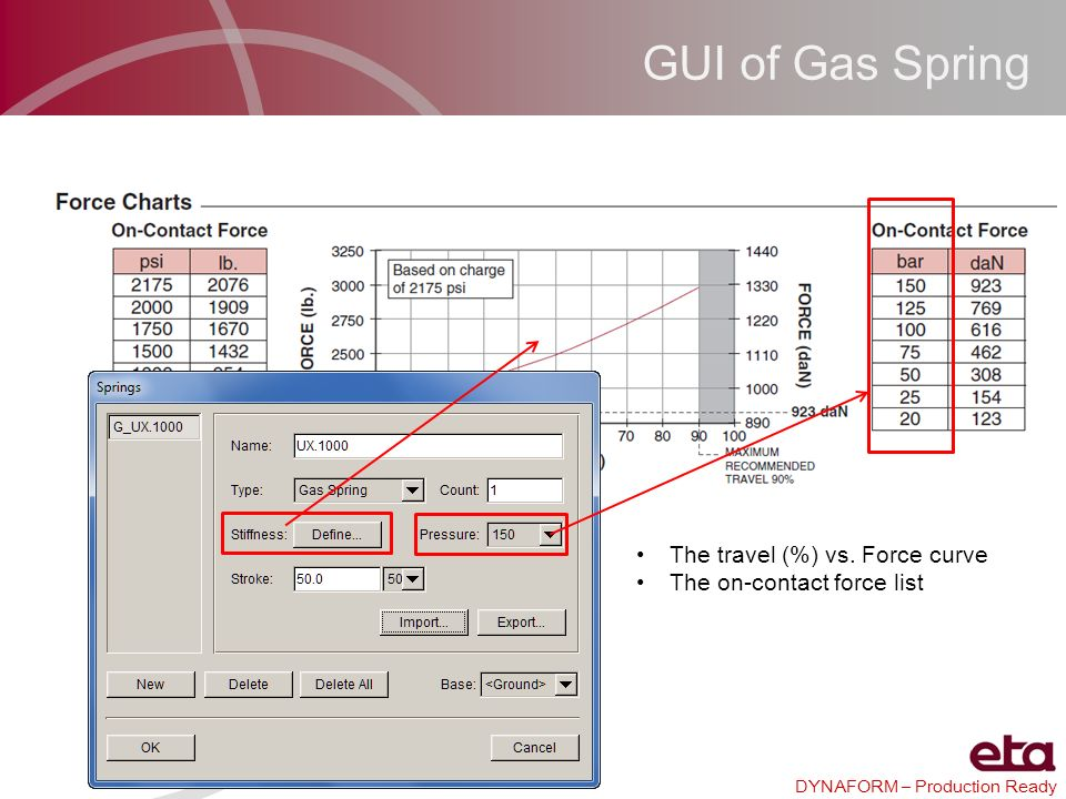 GUI of Gas Spring The travel (%) vs. Force curve