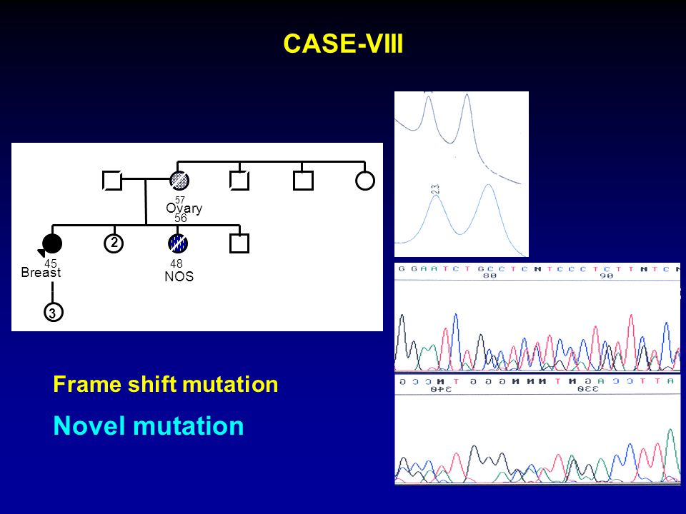 CASE-VIII Novel mutation 59°C 50°C Frame shift mutation