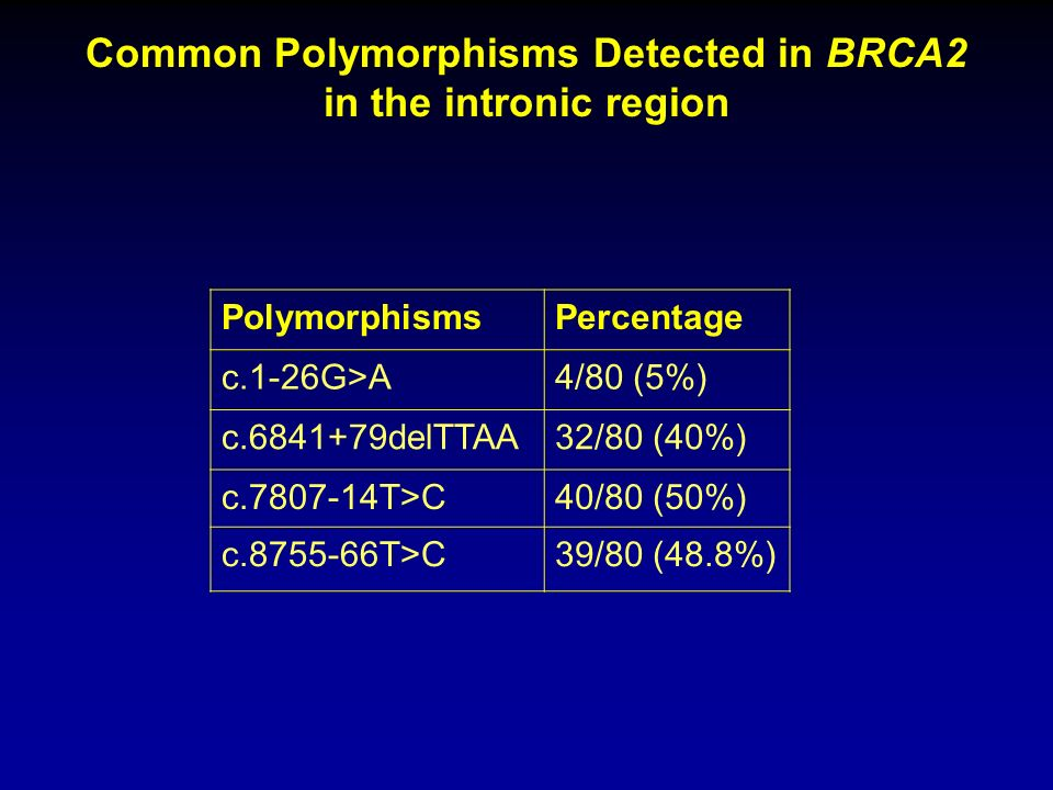 Common Polymorphisms Detected in BRCA2 in the intronic region