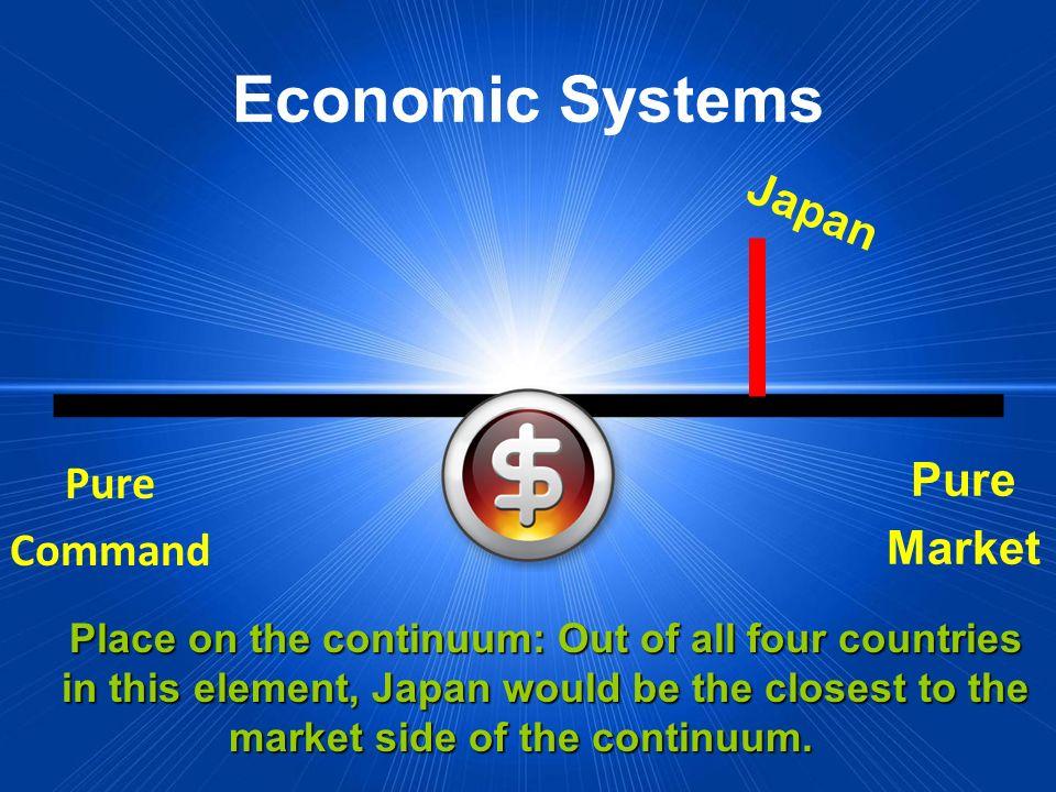 Economic Systems Japan Pure Market Pure Command