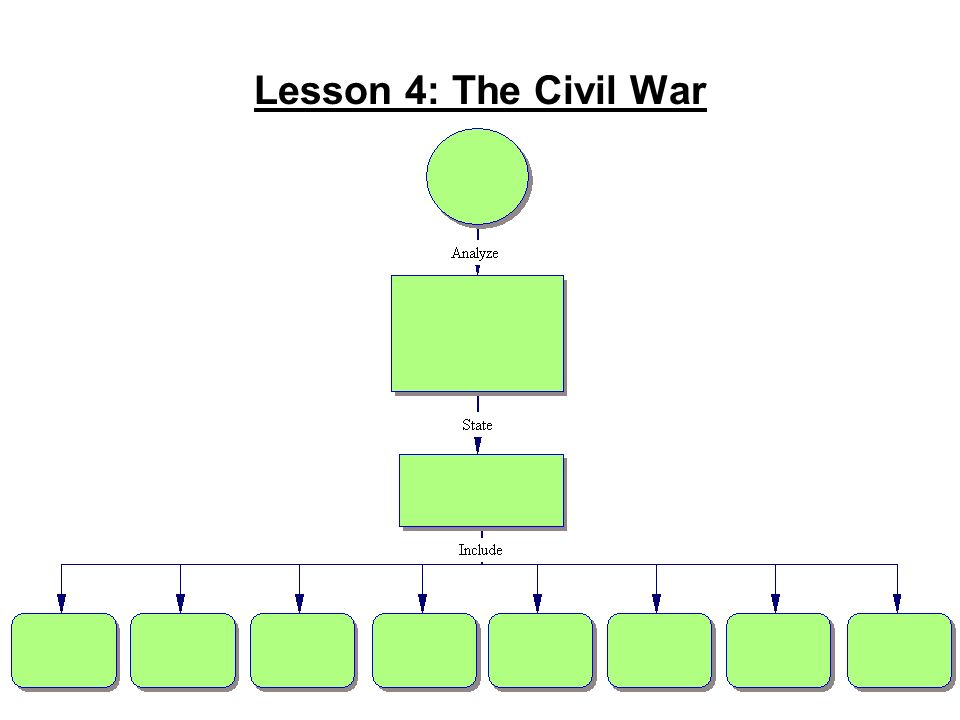 Lesson 4: The Civil War