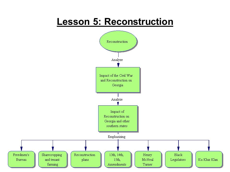 Lesson 5: Reconstruction