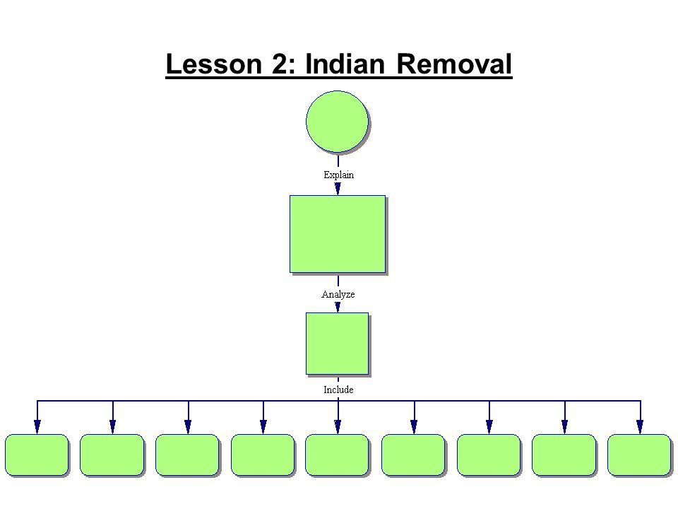 Lesson 2: Indian Removal