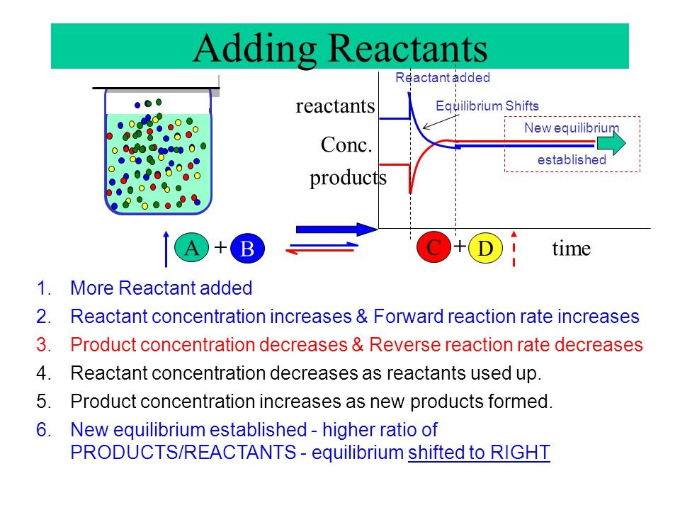 Adding Reactants reactants Conc. products A + C + B D time