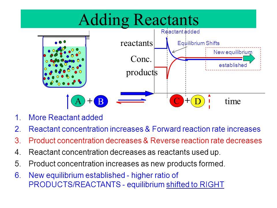 Adding Reactants reactants Conc. products A + C + B D time