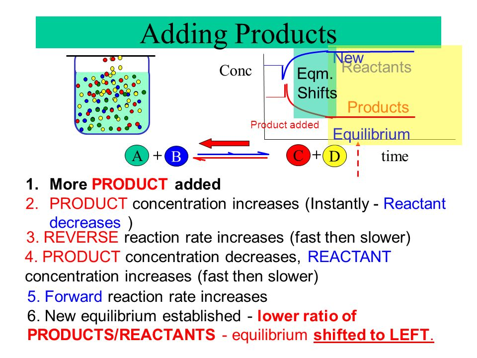 Adding Products Eqm. Shifts New Equilibrium Reactants Conc Products A