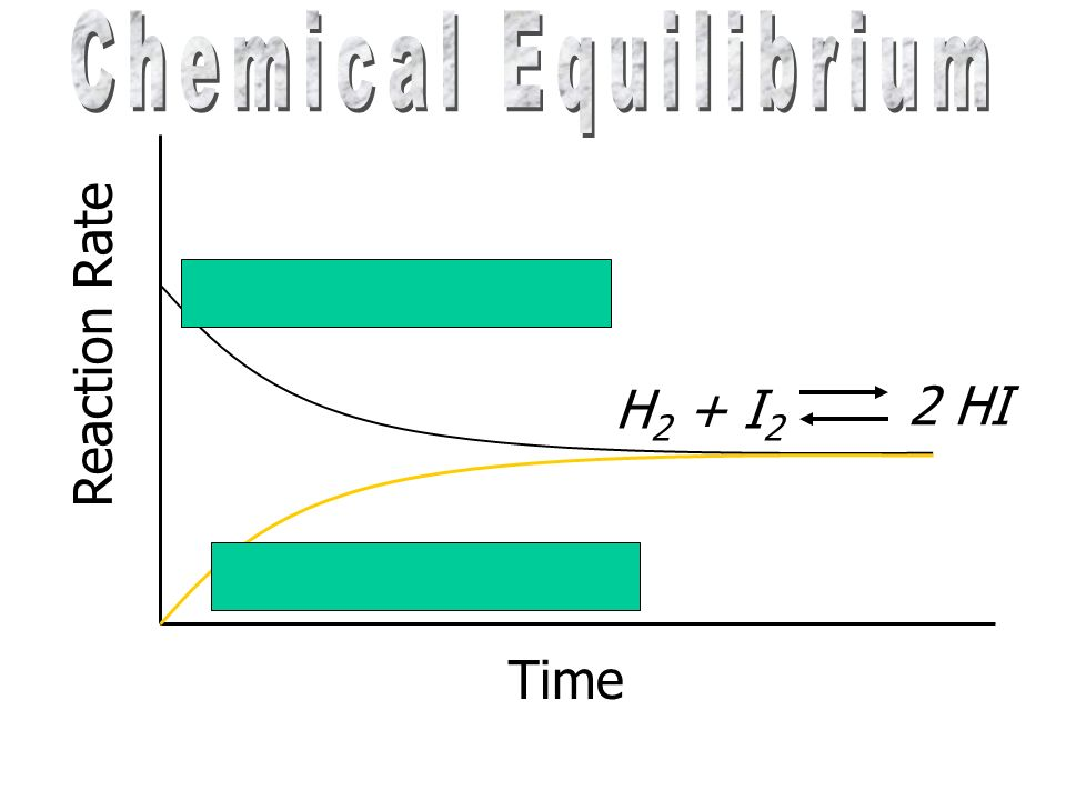 Chemical Equilibrium Reaction Rate H2 + I2 2 HI 2 HI H2 + I2 H2 + I2