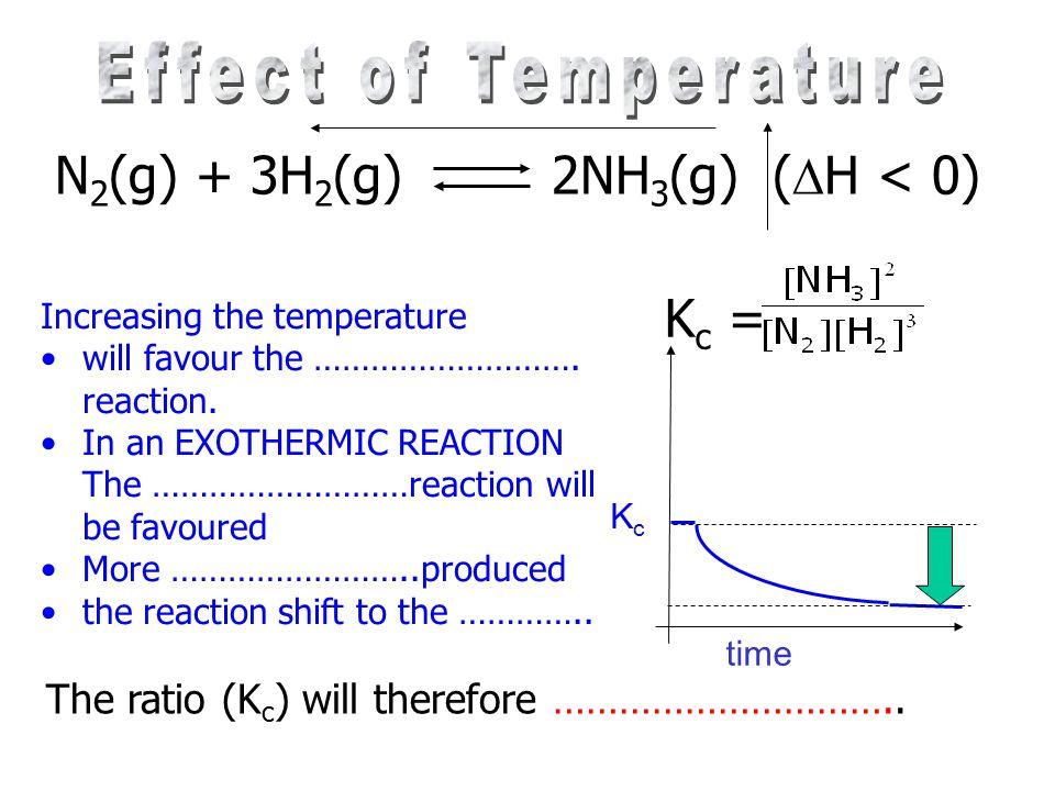 N2(g) + 3H2(g) 2NH3(g) (H < 0)