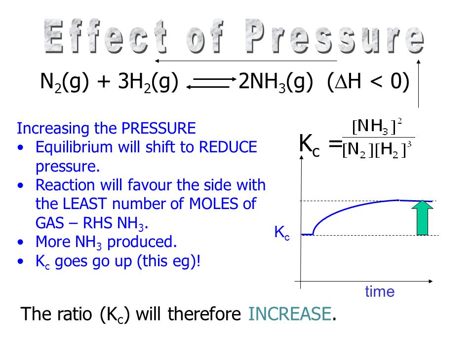 Effect of Pressure Kc = N2(g) + 3H2(g) 2NH3(g) (H < 0)