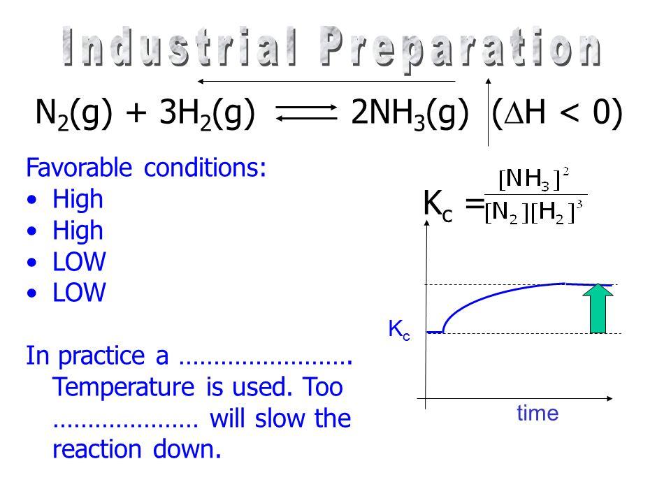Industrial Preparation