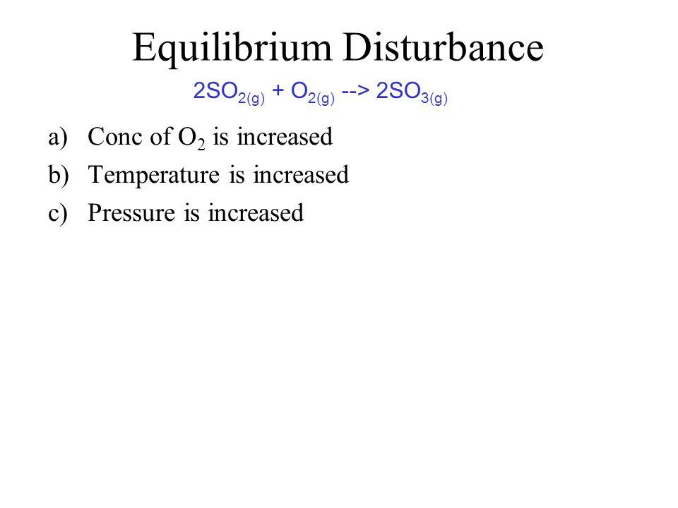 Equilibrium Disturbance