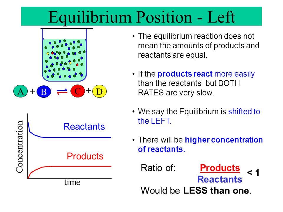 Equilibrium Position - Left