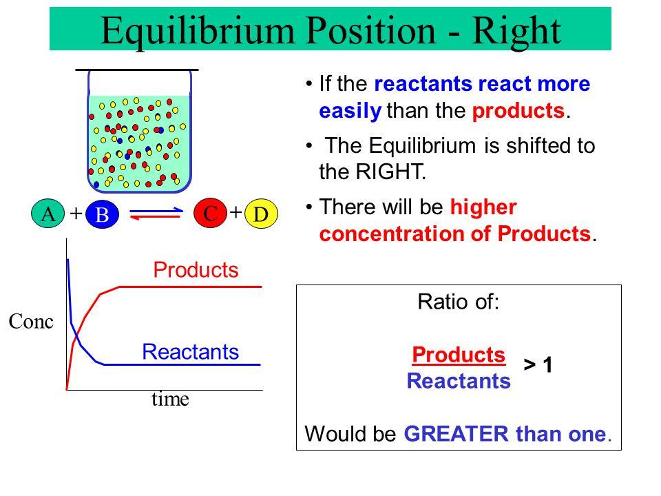 Equilibrium Position - Right