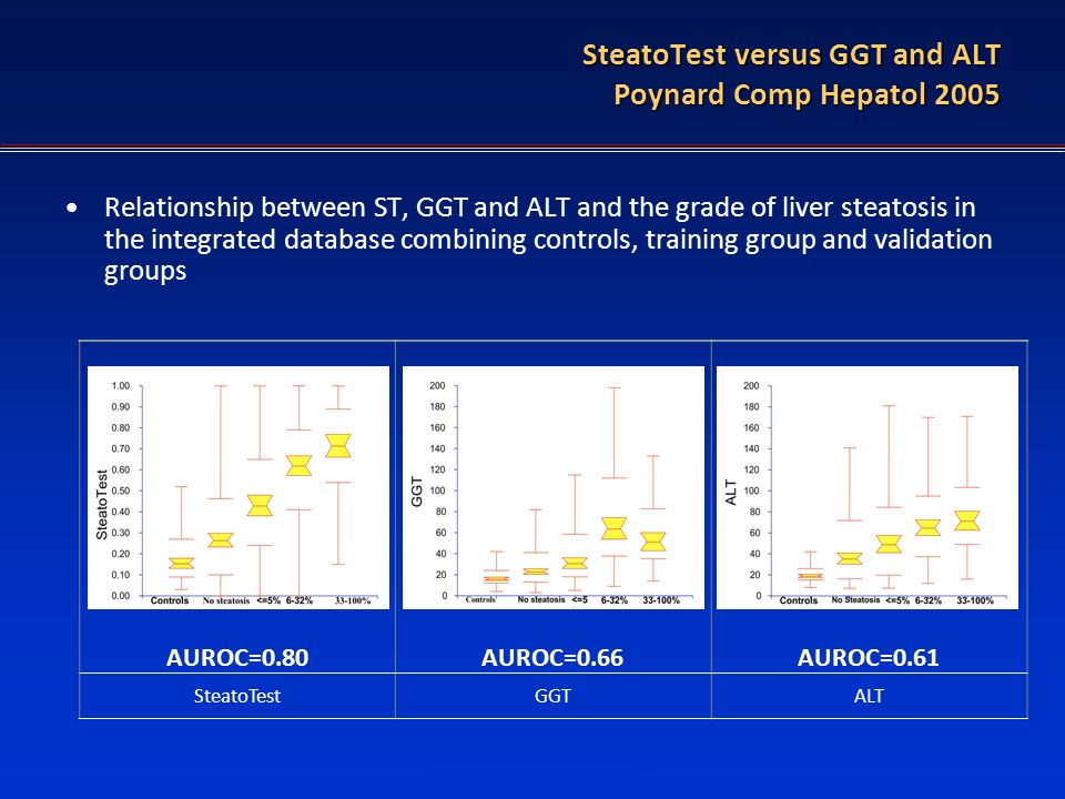 SteatoTest versus GGT and ALT Poynard Comp Hepatol 2005