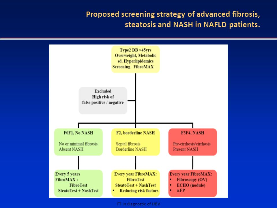 Proposed screening strategy of advanced fibrosis, steatosis and NASH in NAFLD patients.