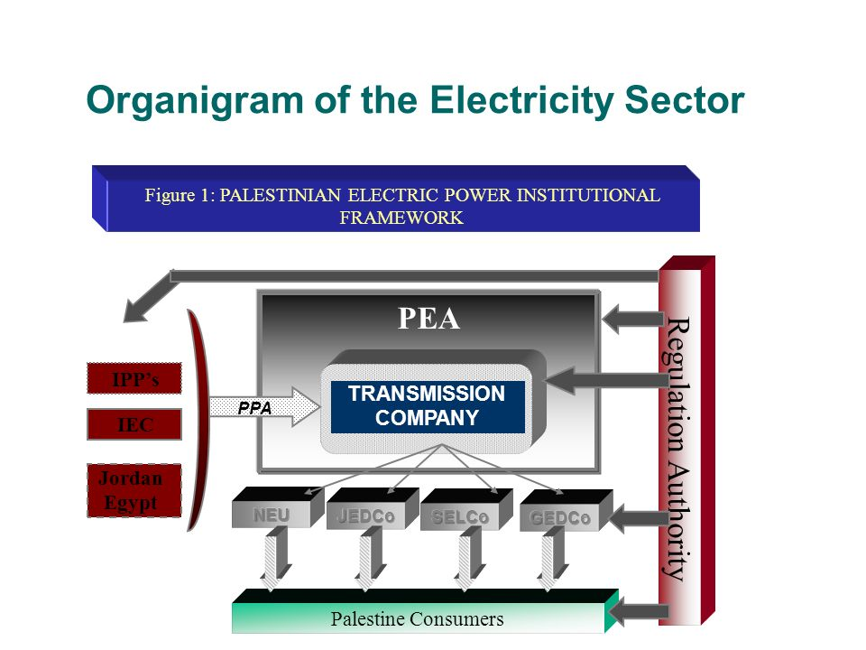Organigram of the Electricity Sector