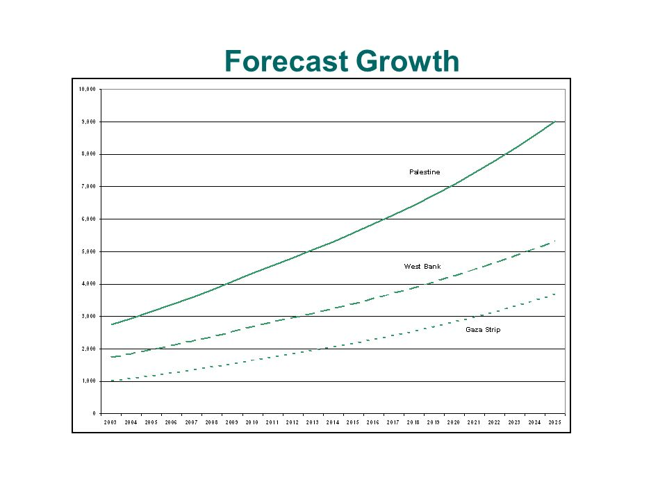 Forecast Growth