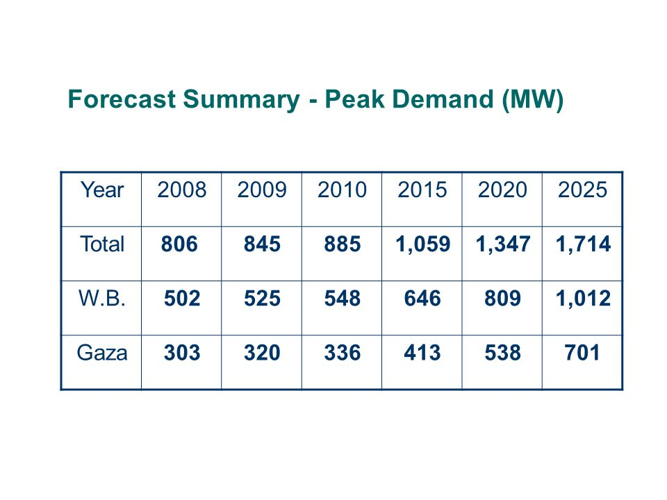 Forecast Summary - Peak Demand (MW)