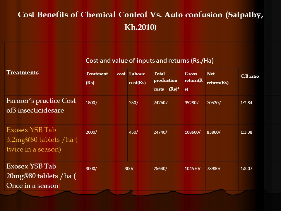 Cost Benefits of Chemical Control Vs. Auto confusion (Satpathy, Kh