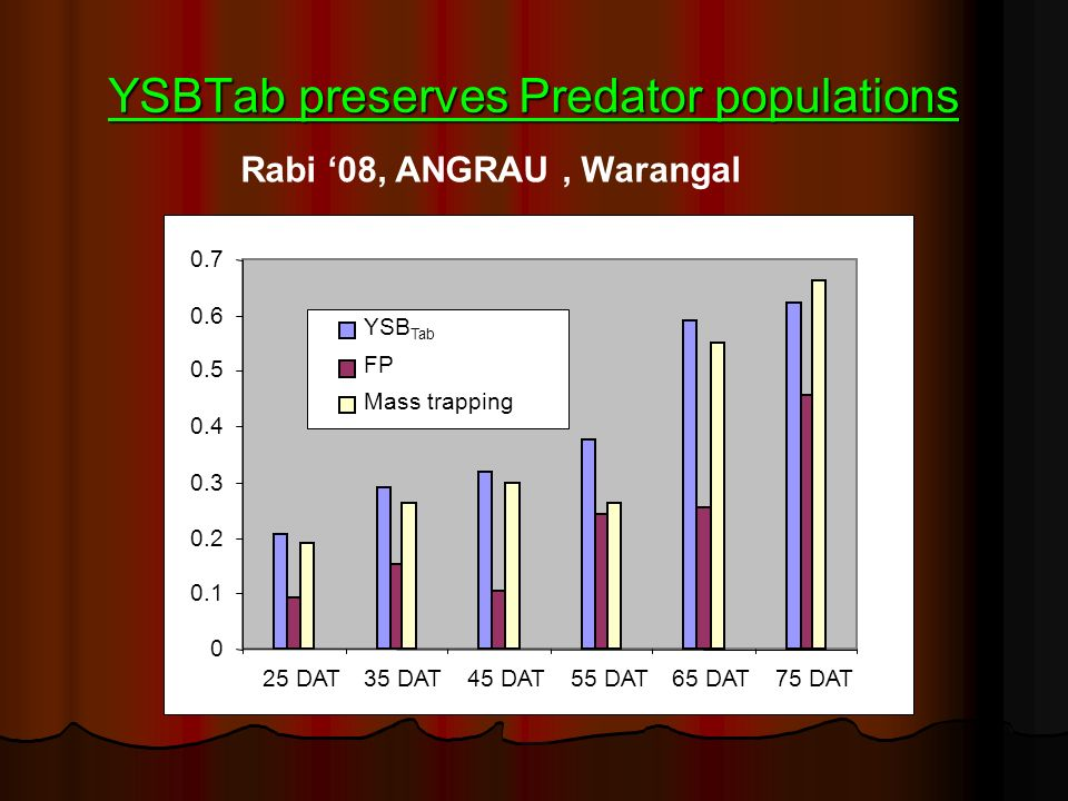 YSBTab preserves Predator populations