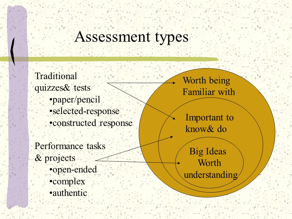 Assessment types Traditional Worth being quizzes& tests Familiar with