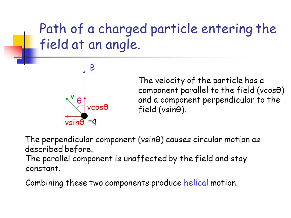 Path of a charged particle entering the field at an angle.