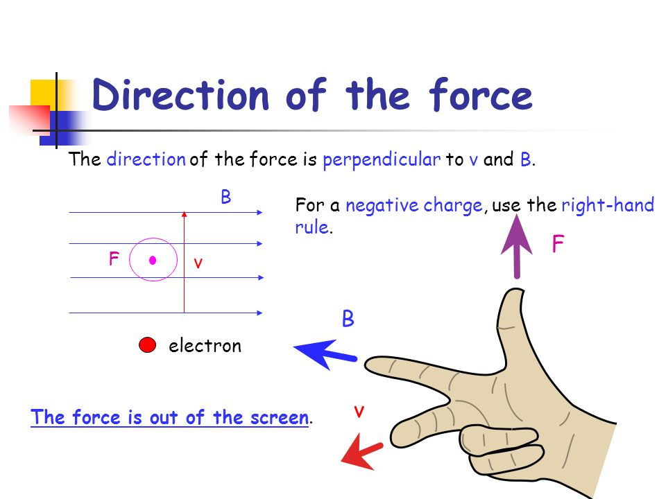 Direction of the force F B v