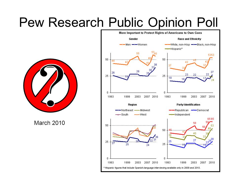 Pew Research Public Opinion Poll