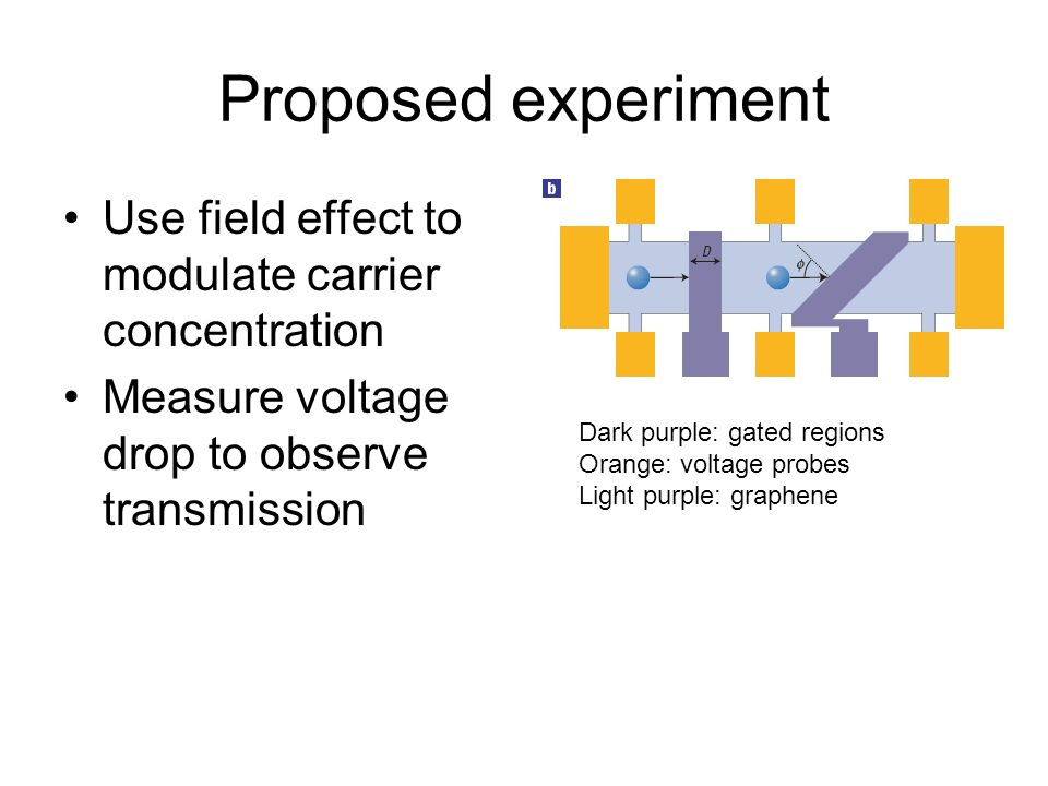 Proposed experiment Use field effect to modulate carrier concentration