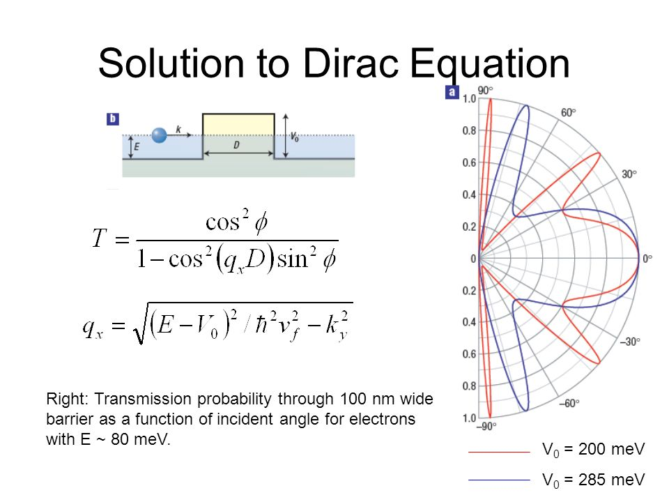 Solution to Dirac Equation