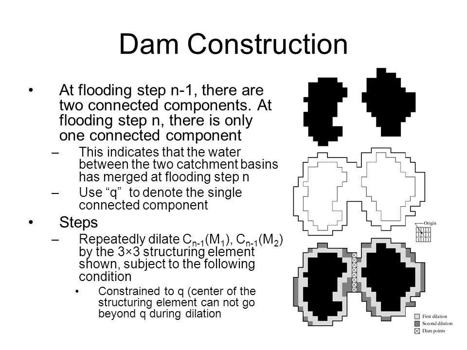 Dam Construction At flooding step n-1, there are two connected components. At flooding step n, there is only one connected component.