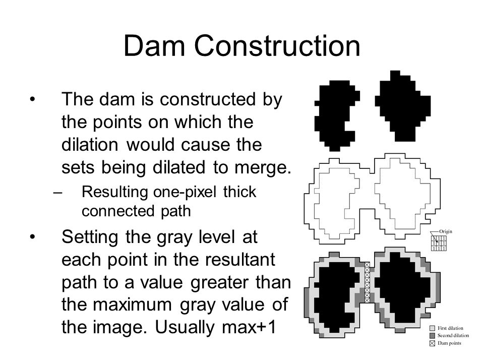 Dam Construction The dam is constructed by the points on which the dilation would cause the sets being dilated to merge.