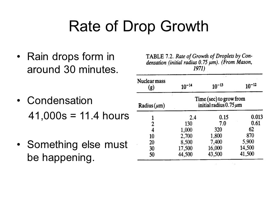 Rate of Drop Growth Rain drops form in around 30 minutes. Condensation