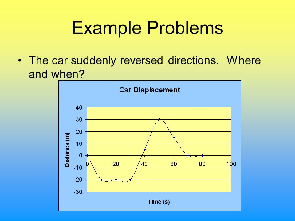 Example Problems The car suddenly reversed directions. Where and when