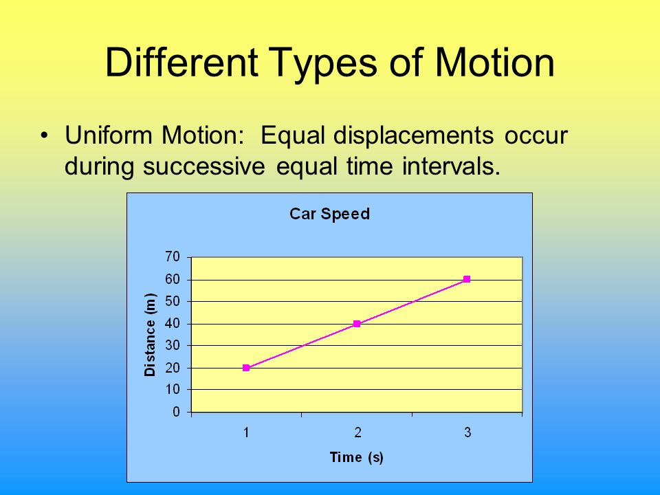 Different Types of Motion