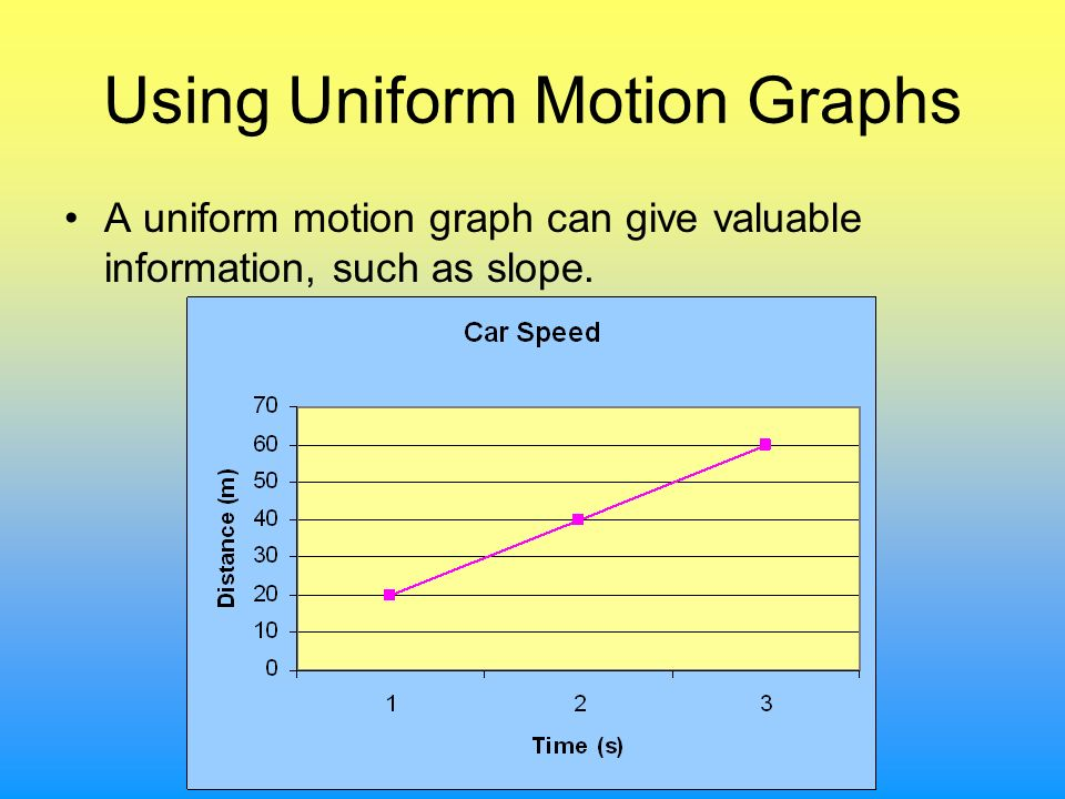 Using Uniform Motion Graphs