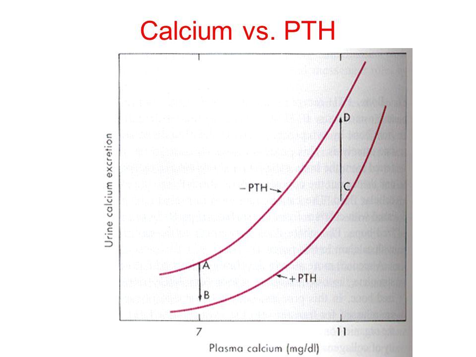 Calcium vs. PTH
