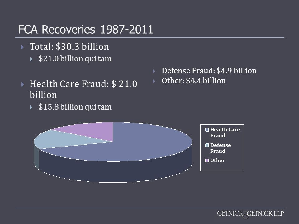 FCA Recoveries 1987-2011 Total: $30.3 billion