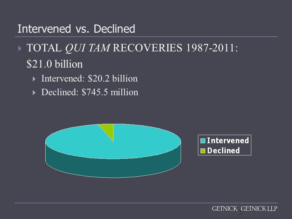 Intervened vs. Declined