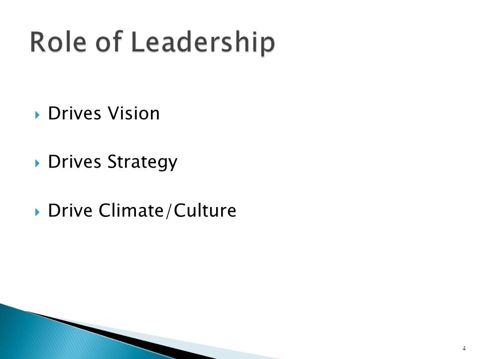 Role of Leadership Drives Vision Drives Strategy Drive Climate/Culture