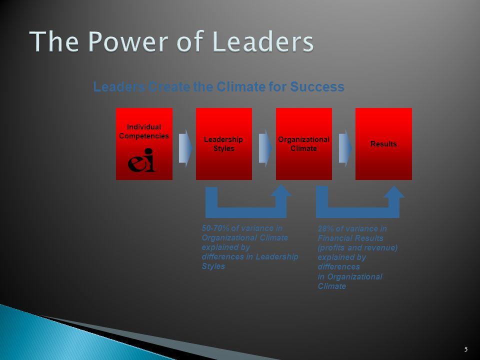 Individual Competencies Organizational Climate